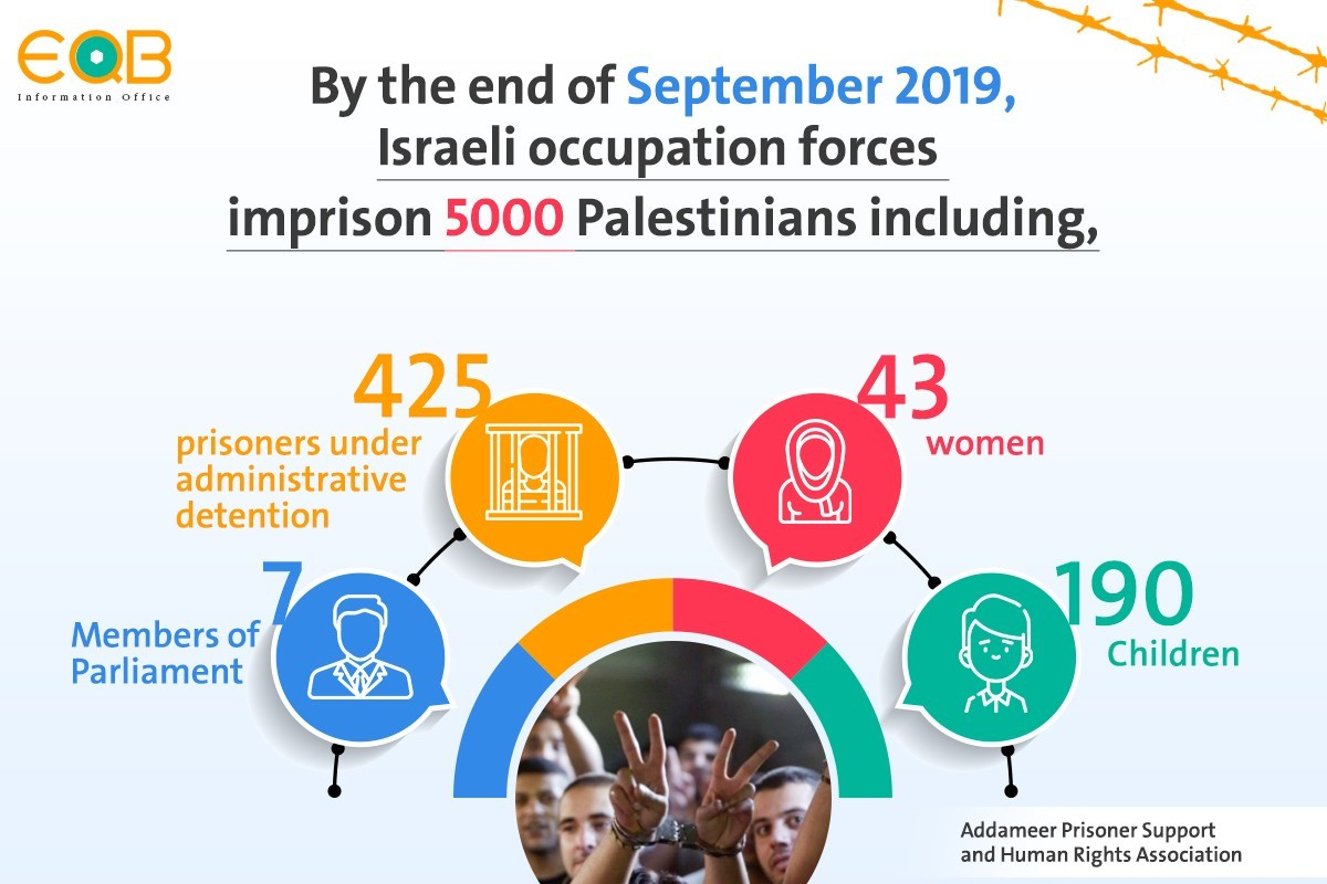 By the end of September 2019, Israeli occupation forces imprison 5000 Palestinians.