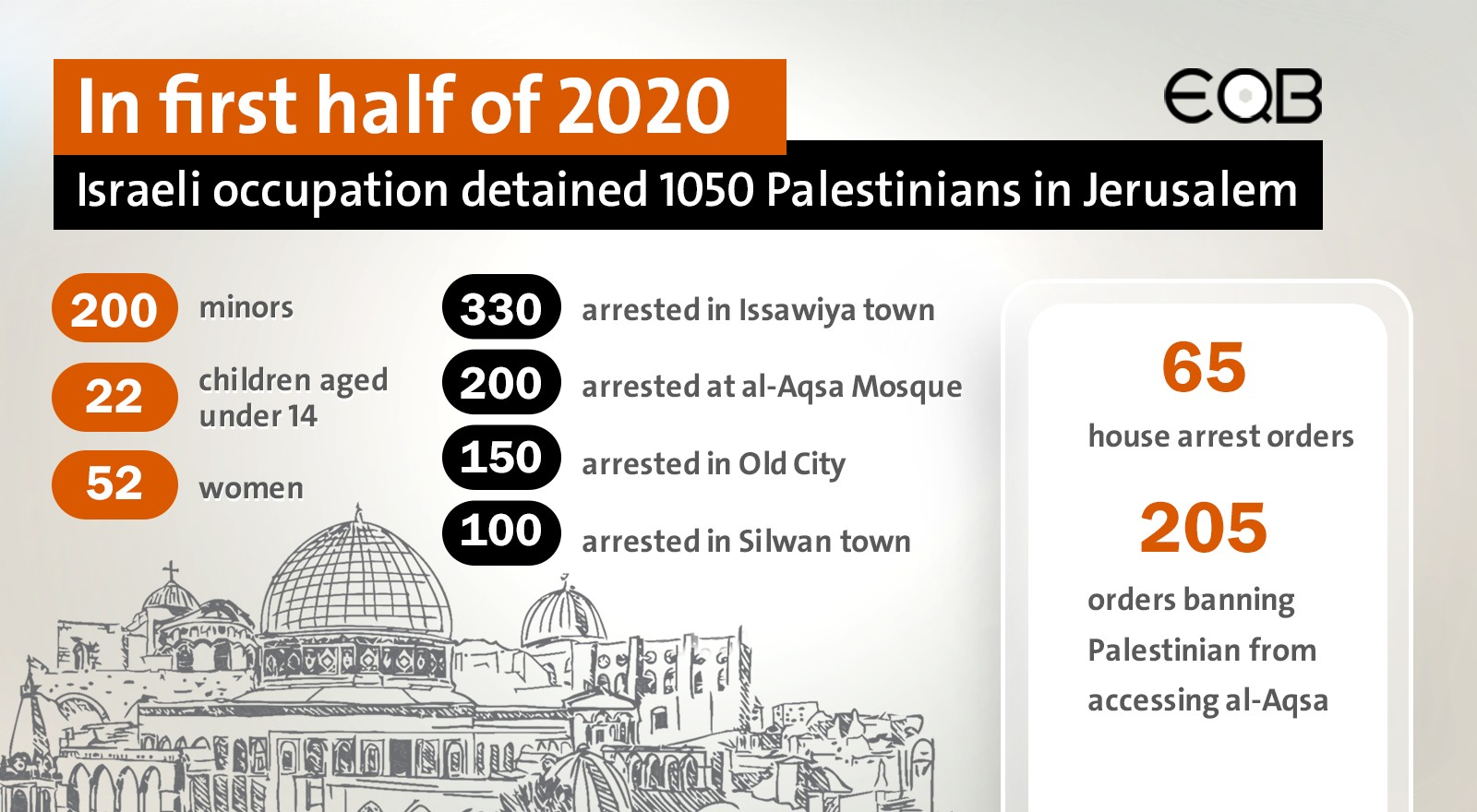 In first half of 2020  Israeli occupation detained 1050 Palestinians in Jerusalem