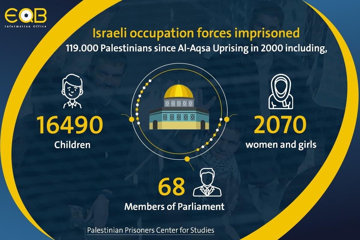 Israeli Violations