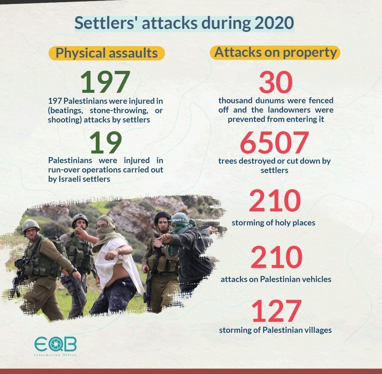 Israeli settlers' attacks during 2020